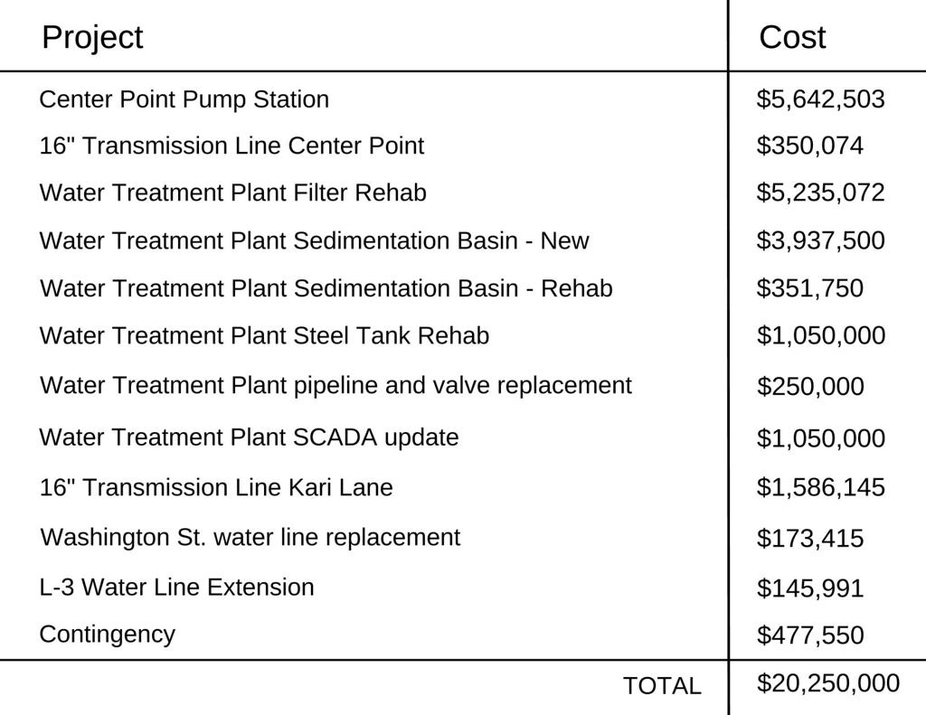 Council to receive bids for water/sewer system | Local News