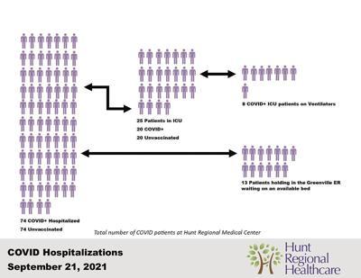 Hunt Regional Healthcare update