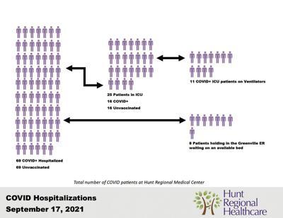 Hunt Regional Healthcare COVID-19 status