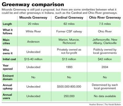 GRAPHIC: Greenway comparison