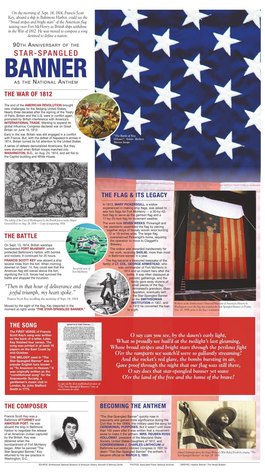 GRAPHIC: 90th anniversary of 'The Star-Spangled Banner' becoming the national anthem