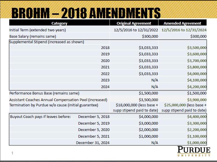 Purdue Extends Jeff Brohm Through 2024 Sports Heraldbulletin