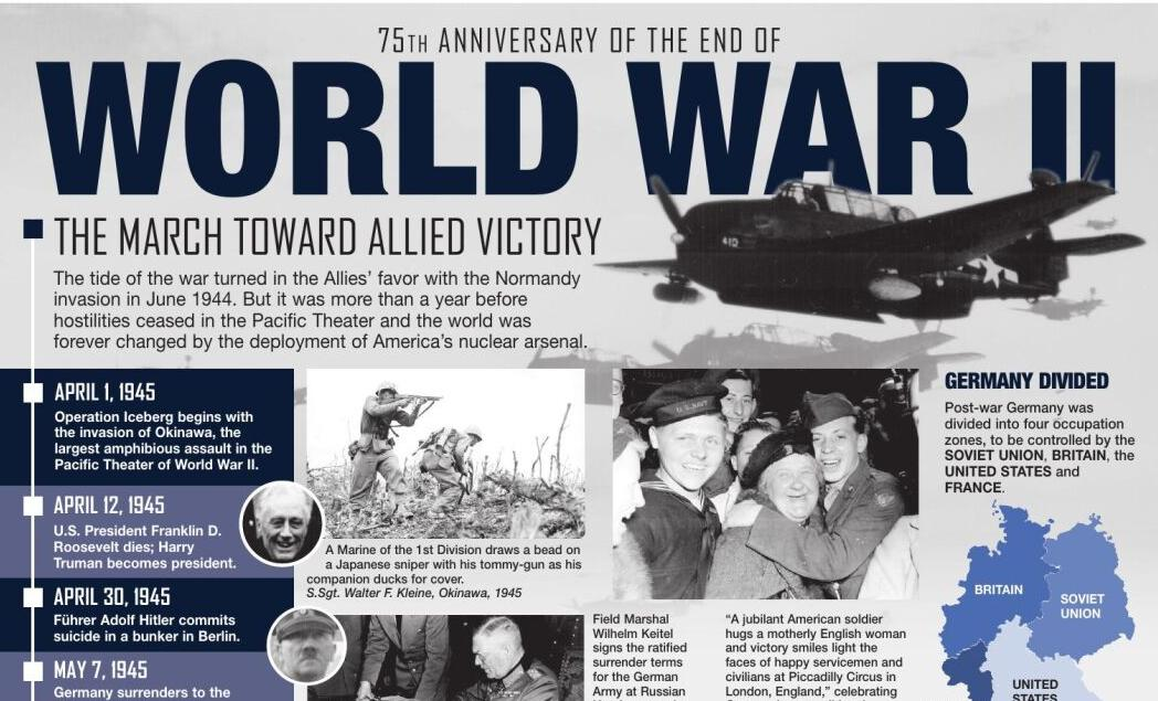 GRAPHIC: 75th Anniversary of the End of World War II
