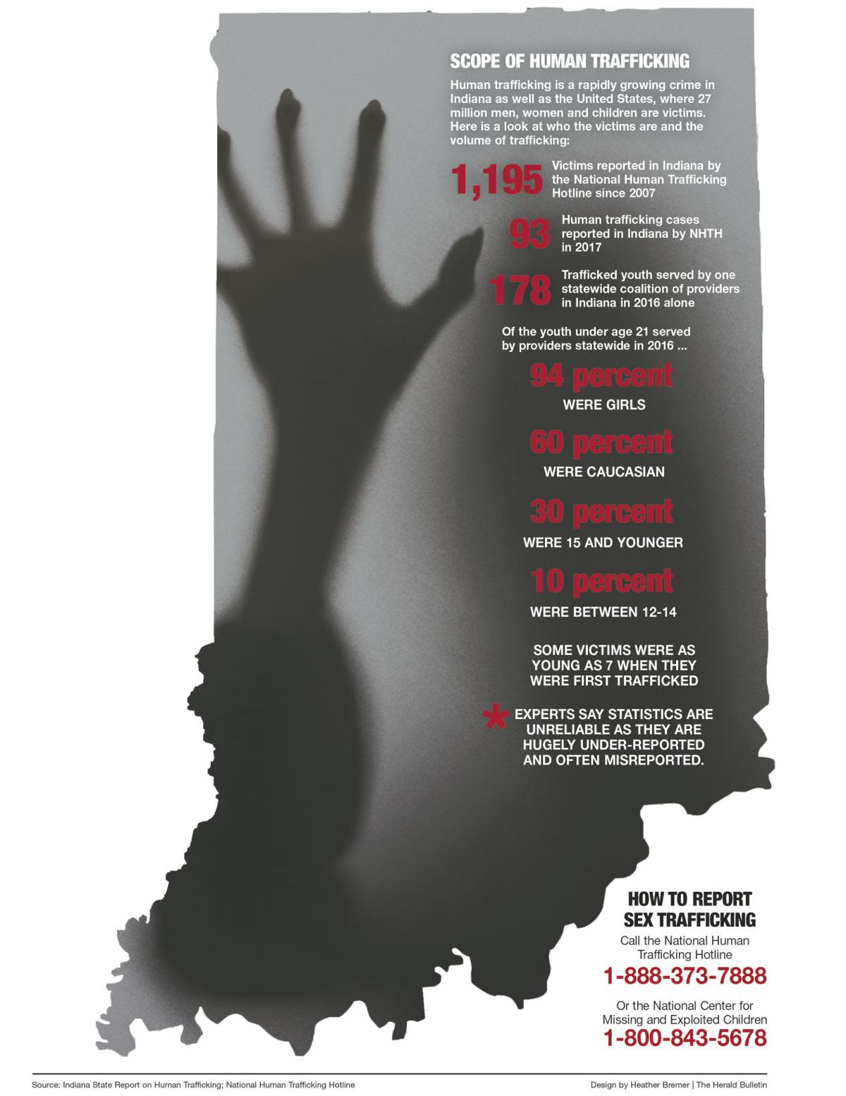How Indiana children are sold into the sex trade | Local