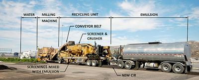 The Cold In-Place Recycling train of machines will remove, recondition and replace the top 3 inches of existing asphalt in a single pass with a smooth surface.