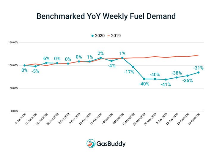 Gas rebound demand.jpg