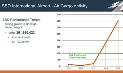 SBD air cargo activity