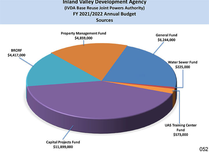IVDA Annual Budget Sources