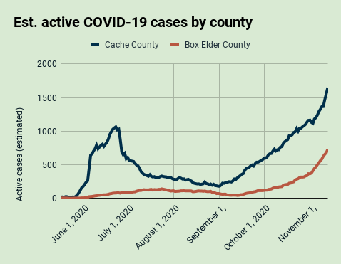 Estimated active cases by county in the Bear River Health District, Nov. 13