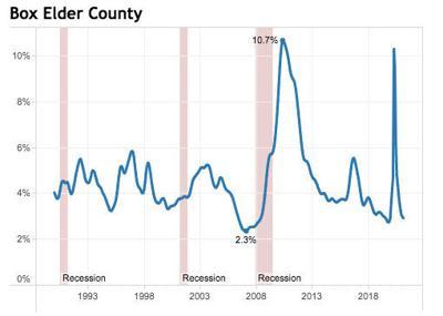 Box Elder unemployment graphic