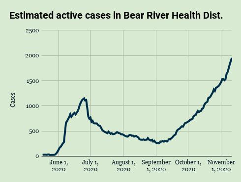 BRHD est. active COVID-19 cases, Nov. 11, 2020
