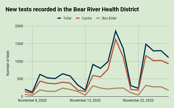 Nov. 26: New tests recorded daily in the Bear River Health District