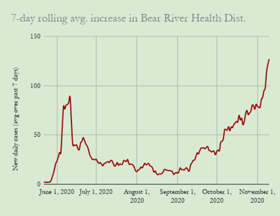 BRHD 7-day avg. COVID-19 increase, Nov. 10, 2020