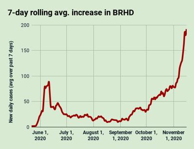 BRHD 7-day avg. COVID-19 increase, Nov. 16, 2020