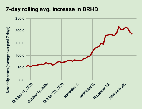 Nov. 26: 7-day rolling average increase in the Bear River Health District