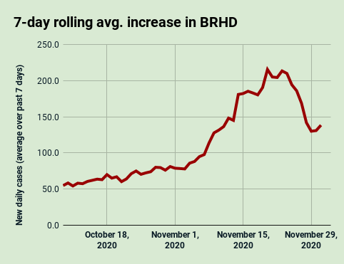 7-day rolling average increase of daily cases in the Bear River Health District