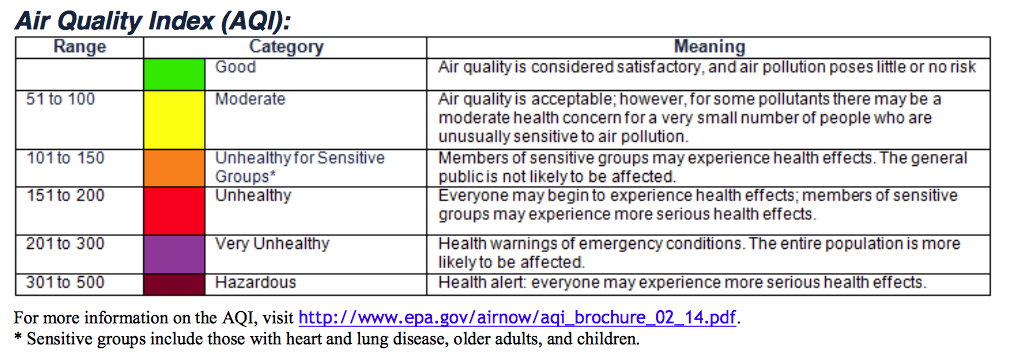 Air quality advisory extended