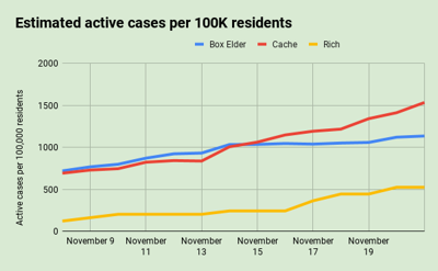 Nov. 21: Estimated active cases per 100,000 residents by county in the Bear River Health District