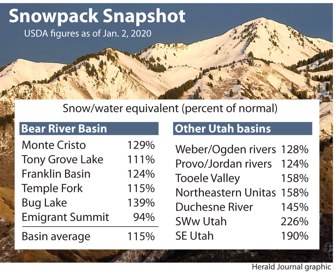 Snowpack bodes well for easing drought conditions
