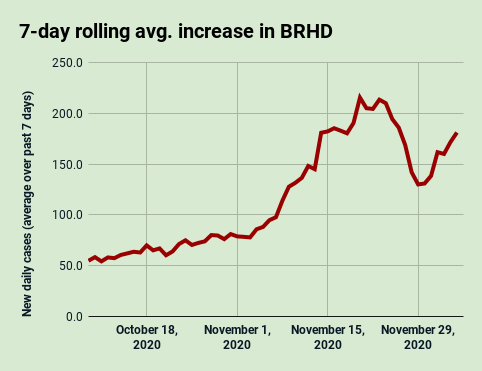 Dec. 5: Seven-day rolling average increase in COVID-19 cases in BRHD