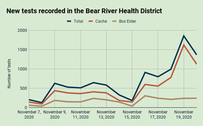 Nov. 20: New tests recorded in the Bear RIver Health District