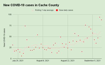New COVID-19 cases in Cache County