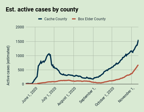 Estimated active cases by county in the Bear River Health District, Nov. 12