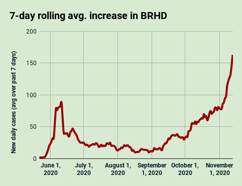 BRHD 7-day avg. COVID-19 increase, Nov. 13, 2020