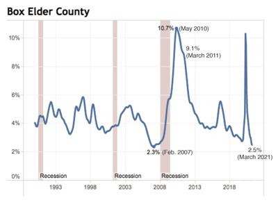 Box Elder County unemployment rate