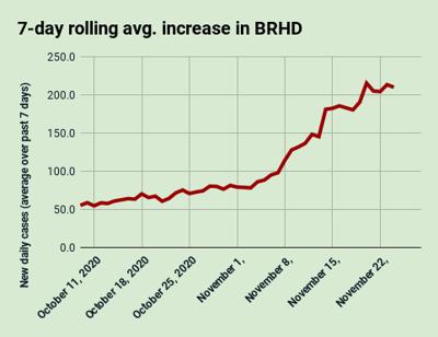 Nov. 24: 7-day rolling average increase in BRHD
