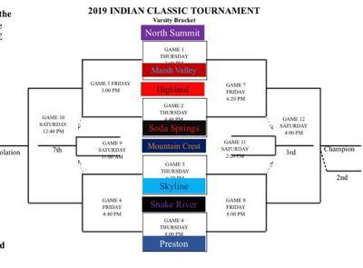 Preston Classic tournament bracket