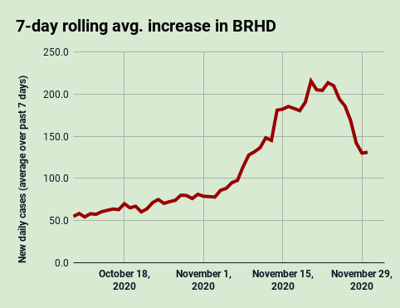 Nov. 30: 7-day rolling average increase in the Bear River Health District