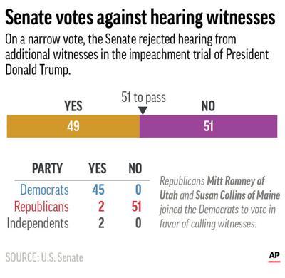 Impeachment Witness Vote