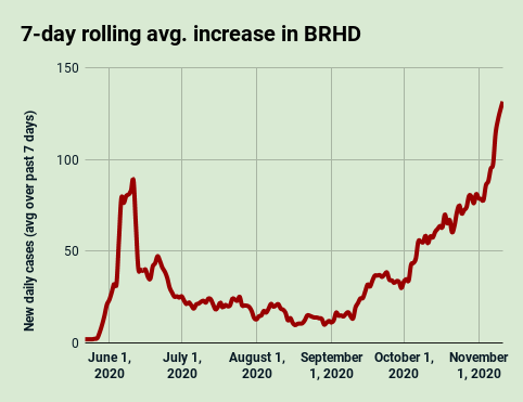 BRHD 7-day avg. COVID-19 increase, Nov. 11, 2020
