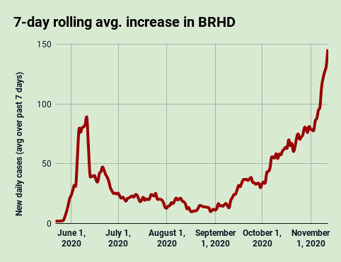 BRHD 7-day avg. COVID-19 increase, Nov. 12, 2020