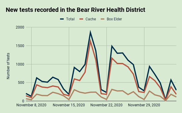 Dec. 5: New tests recorded in the Bear River Health District
