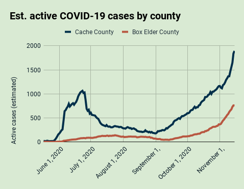 Estimated active cases by county in the Bear River Health District, Nov. 15