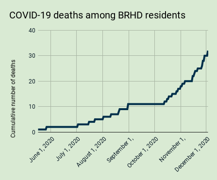 Dec. 1 COVID-19 report: 2 new deaths in BRHD, infection rate back up slightly