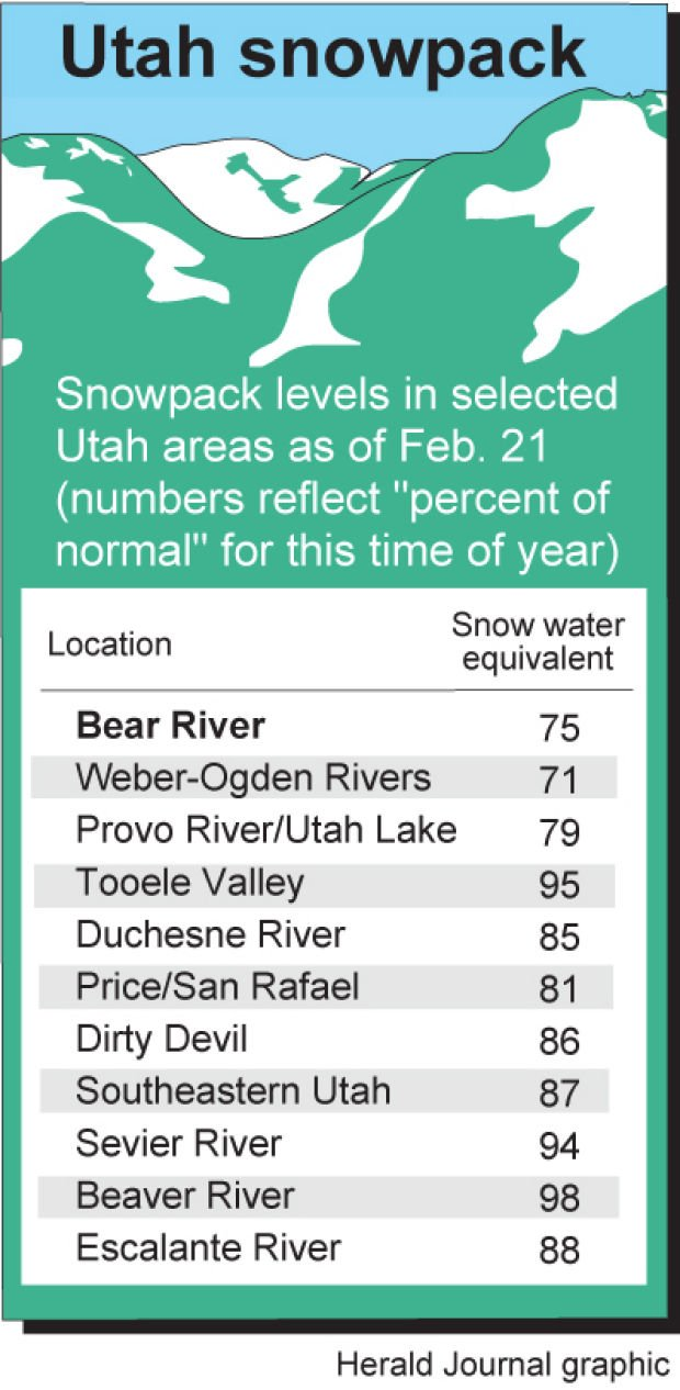 Snowpack Levels In Northern Utah Mountains At Historic Lows | The Herald  Journal | Hjnews.com