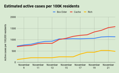 Nov. 22: Estimated active cases per 100K residents in the Bear River Health District
