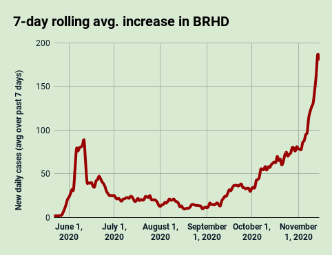 BRHD 7-day avg. COVID-19 increase, Nov. 15, 2020