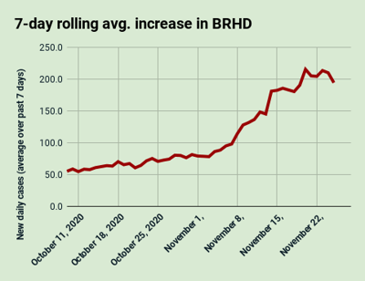 Nov. 25: 7-day rolling average increase in the Bear River Health District