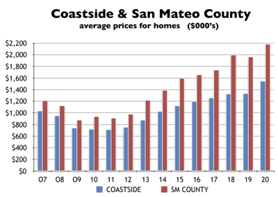 Coastside Average prices for homes chart