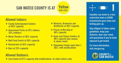 Yellow tier restrictions