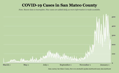 COVID variant in San Mateo County