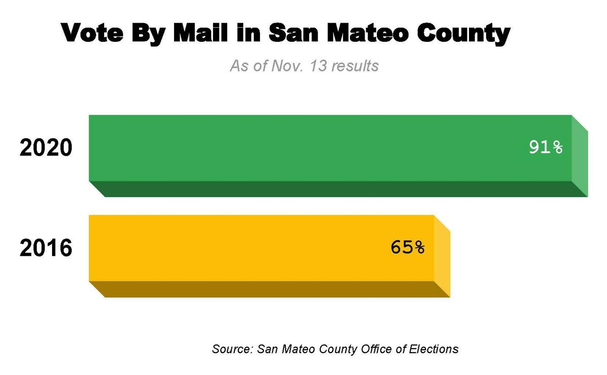 Vote By Mail in San Mateo County 2020
