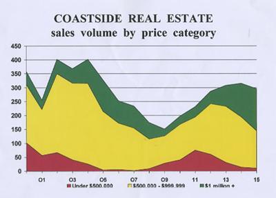 Coastside real estate sales volume
