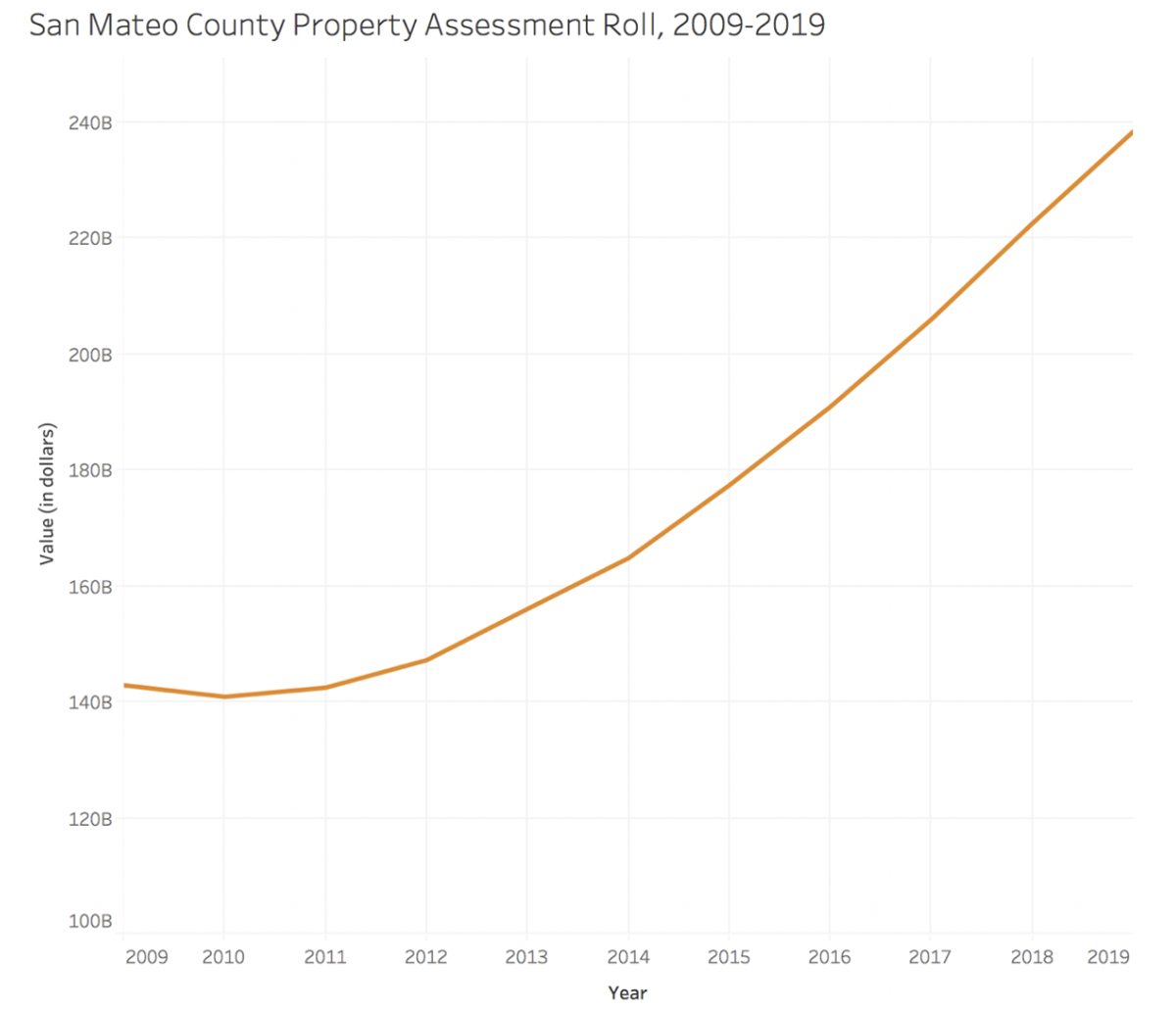 Property value over time