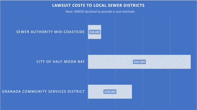 Sam lawsuit graphic