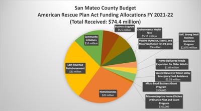 San Mateo County Budget